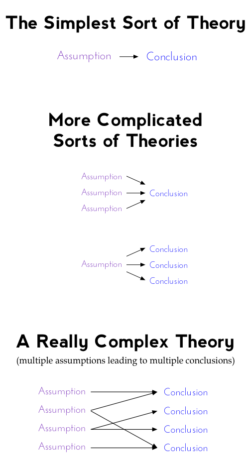 Theory_complexity